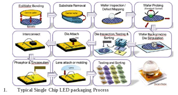 LED packaging technology can cut cost drastically ...