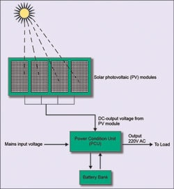 Solar-home system