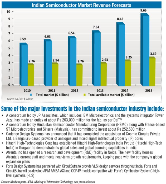 Semiconductor Industry Test : Some major investments in the indian semiconductor