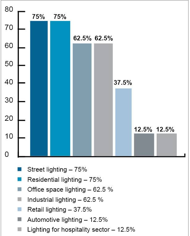 Indian Led Lighting Industry Poised For Growth Electronicsb2b