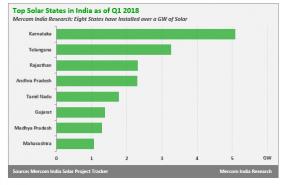 Karnataka, solar, renewable, installed capacity, India