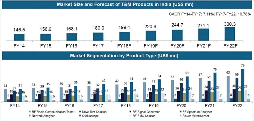 Market size and forecast of T&M products in India (Credit: Frost & Sullivan Analysis)