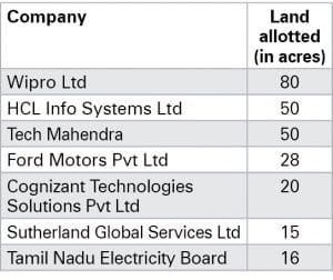 Tamil Nadu: A magnet for investments - electronics bazaar