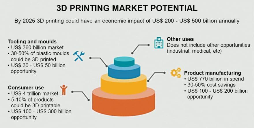 3D printing market potential