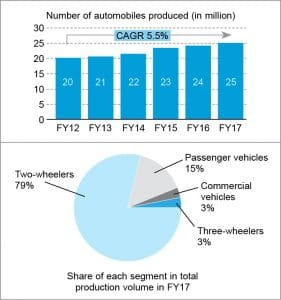 Indian automotive market at a glance