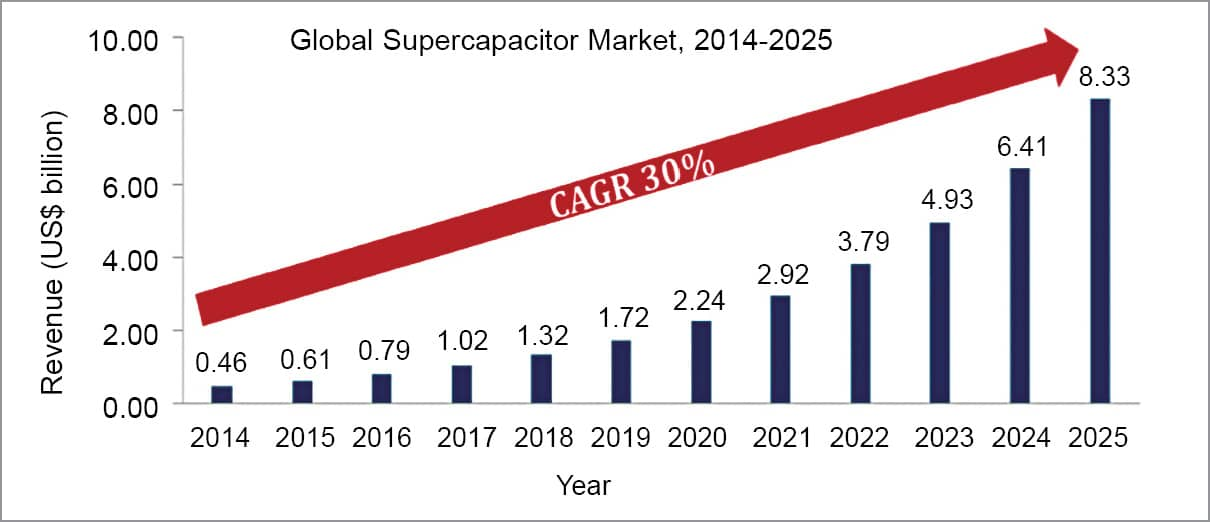 Evaluating the Market Capacity of Supercapacitors - ElectronicsB2B