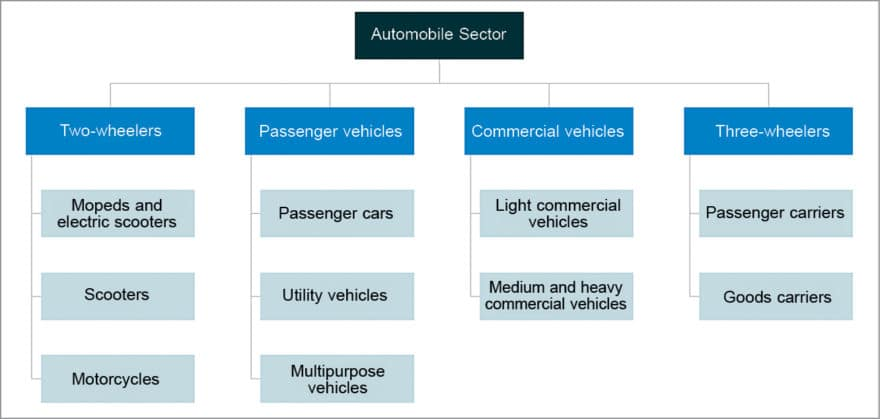 Fig. 2: The Indian automotive market segments (Source: IBEF)