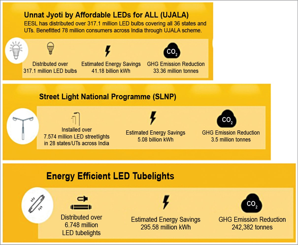 Outcome of EESL initiatives in 2018 to boost LED lighting adoption in India