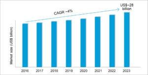 Global T&M market (Source: MRFR Analysis)