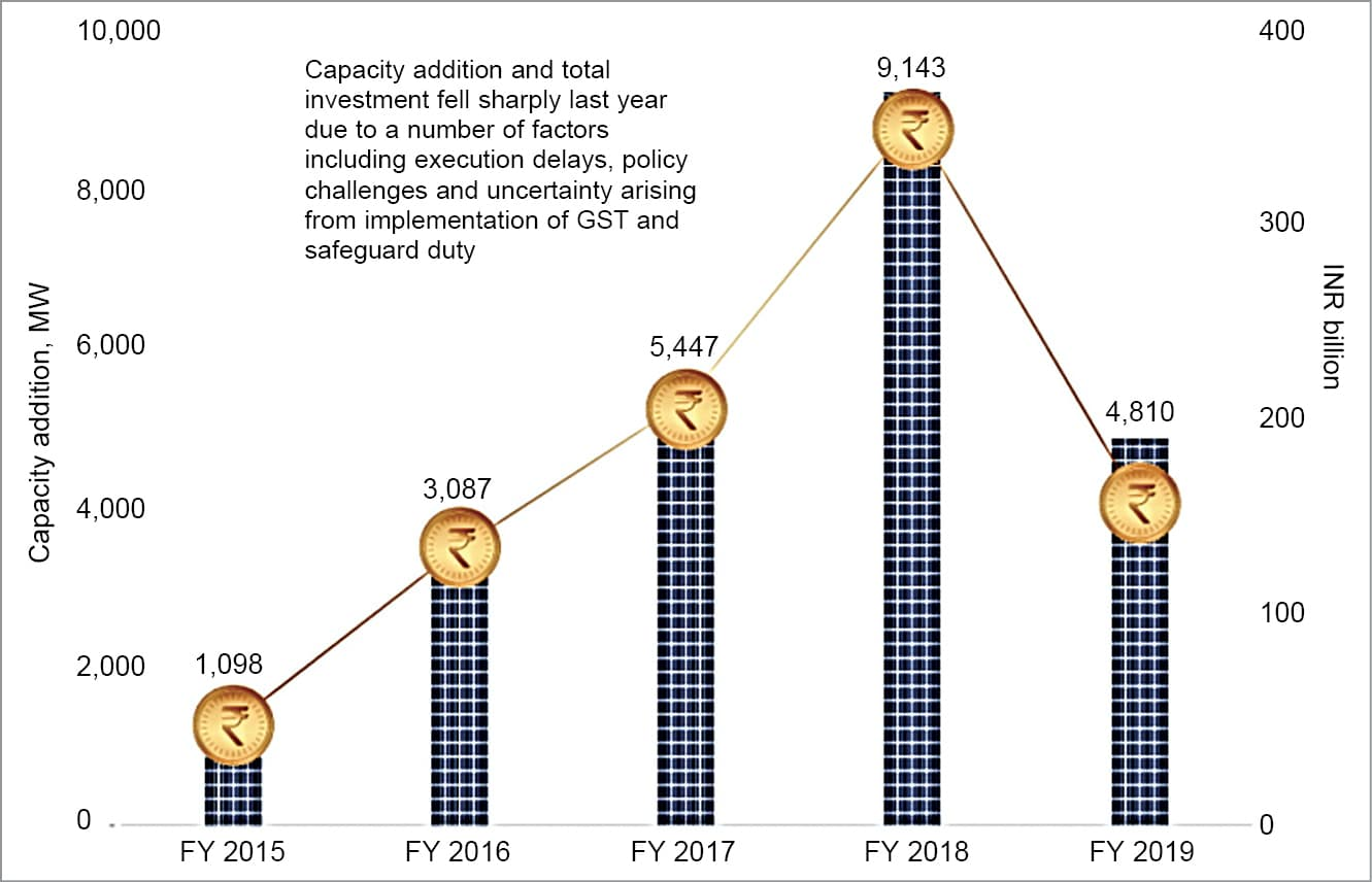 Capacity addition and investment in the Indian solar sector