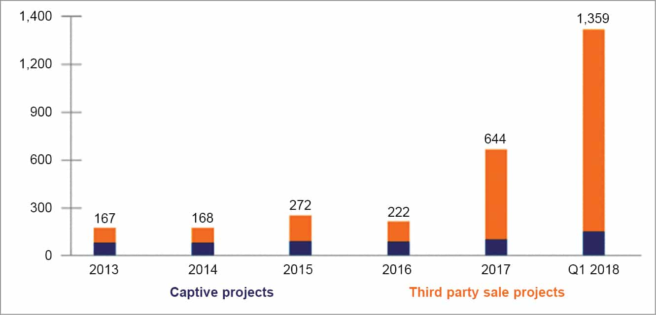 Open access (OA) solar capacity (in MW) addition in India