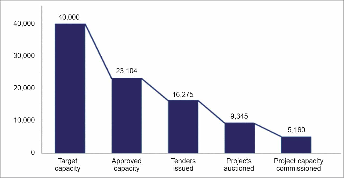 Capacity-wise (MW) solar park development status in India till the end of 2018-19