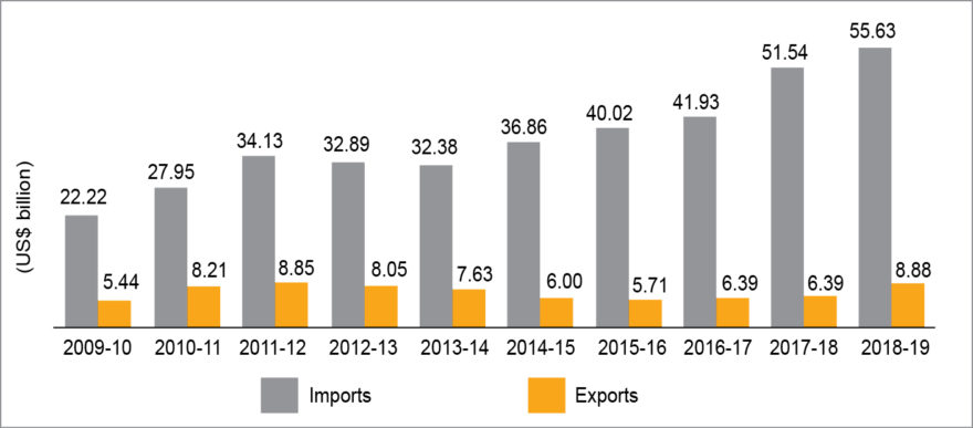 Fig. 1: Electronics item export and import data (Source: DGCIS, Ministry of Commerce, GOI)