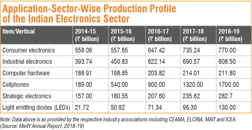 Note: Data above is as provided by the respective industry associations including CEAMA, ELCINA, MAIT and ICEA. (Source: MeitY Annual Report, 2018-19)