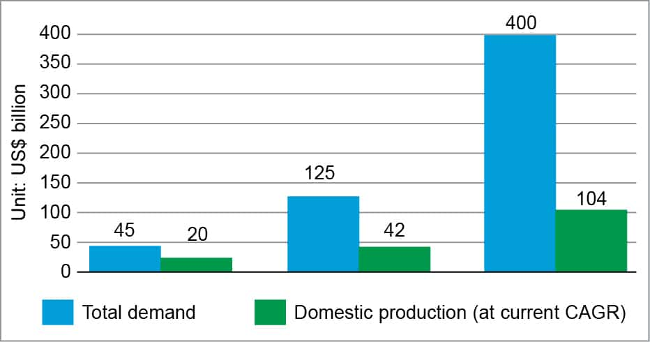 Demand-supply gap in the Indian electronics industry