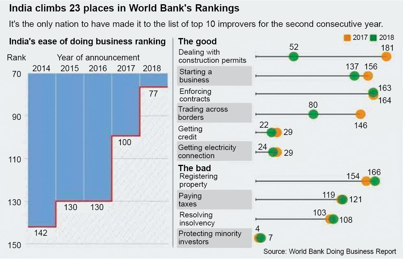 India's improvement in World Bank's Ease of Doing Business ranking