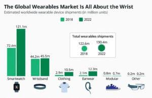 The Global Wearables Market all bout the wrist