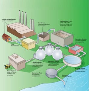 The wastewater treatment process