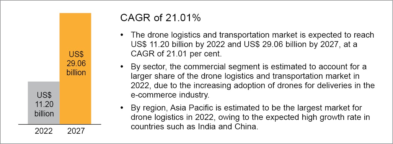 Opportunities in drone logistics and transportation market