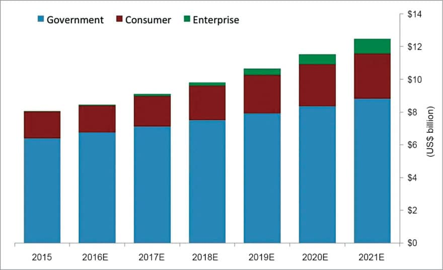 Estimated global investment in drone hardware