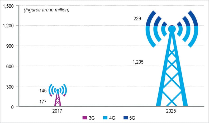 Projected growth in wireless broadband subscriber base, post 5G rollout