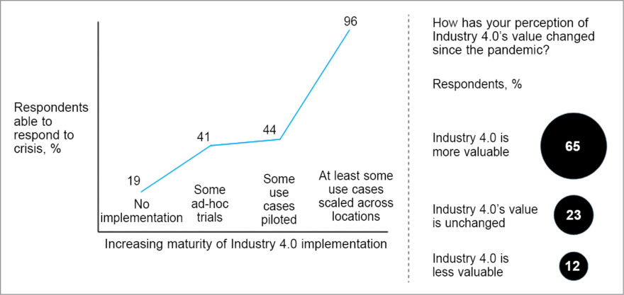 Companies whose Industry 4.0 implementation is more mature report stronger ability to respond to crisis