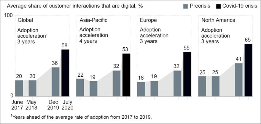 The Covid-19 crisis has accelerated the digitisation of customer interactions by several years